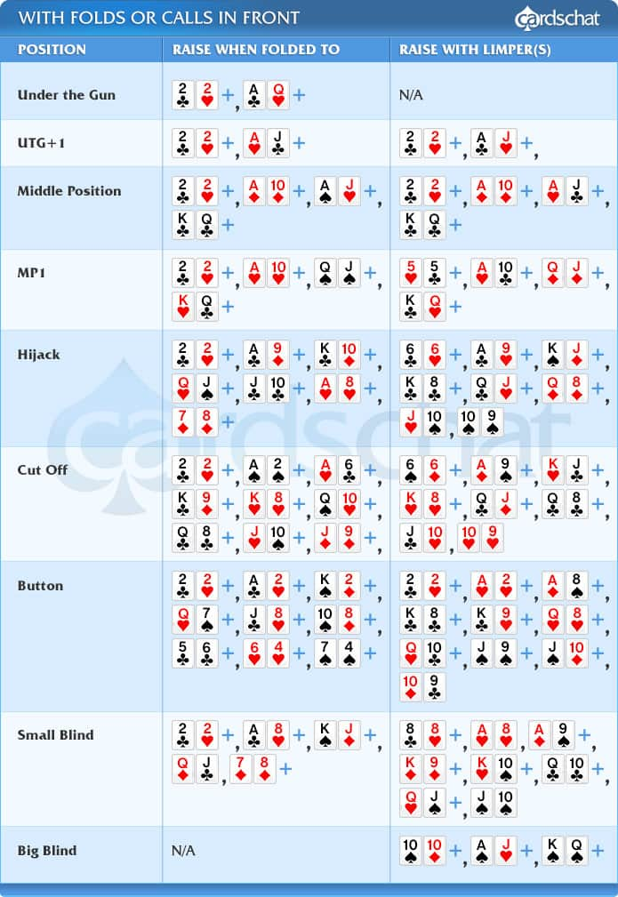 starting poker hands ranking chart