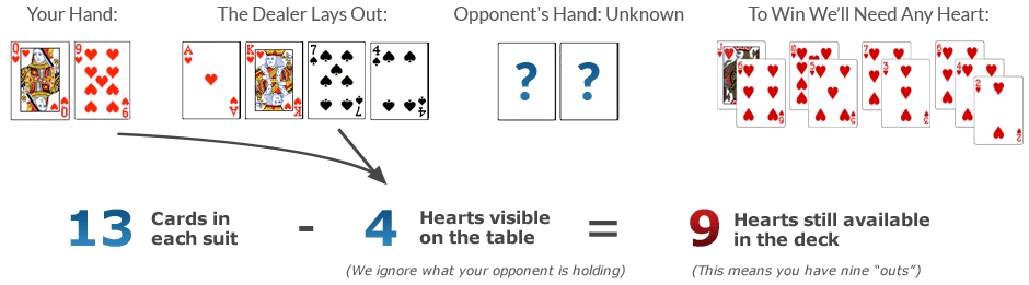 how to calculate odds in texas holdem poker