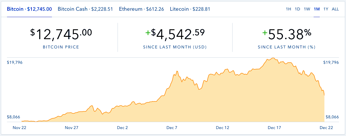 Bitcoin price graph on Dec. 22
