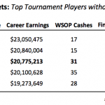 Data: Who Are the Best Players Today to Never Win a WSOP Bracelet?