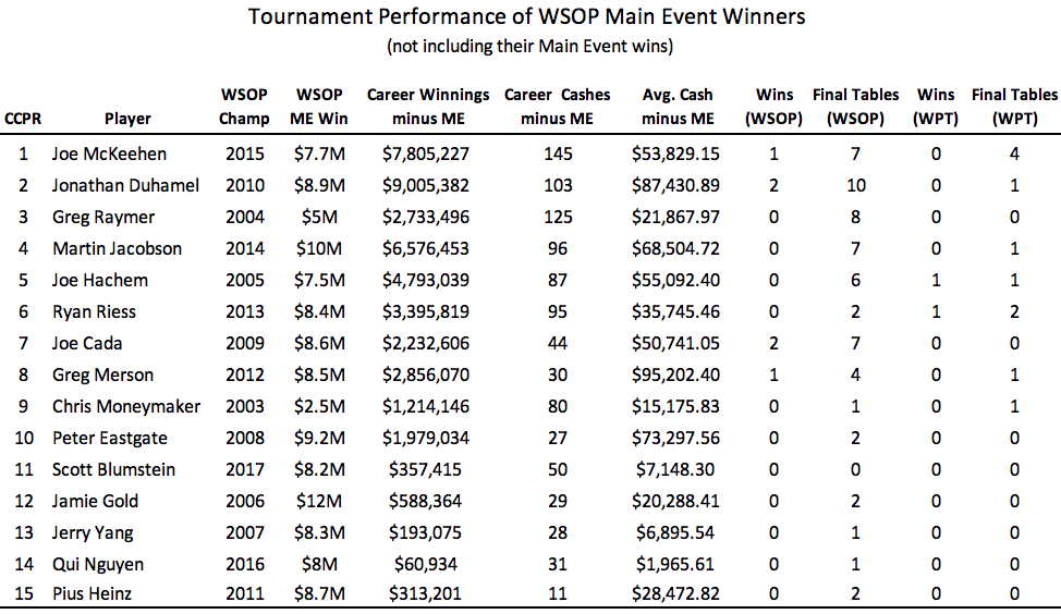 Data: Best Tournament Players in the World