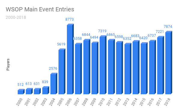 WSOP entry totals
