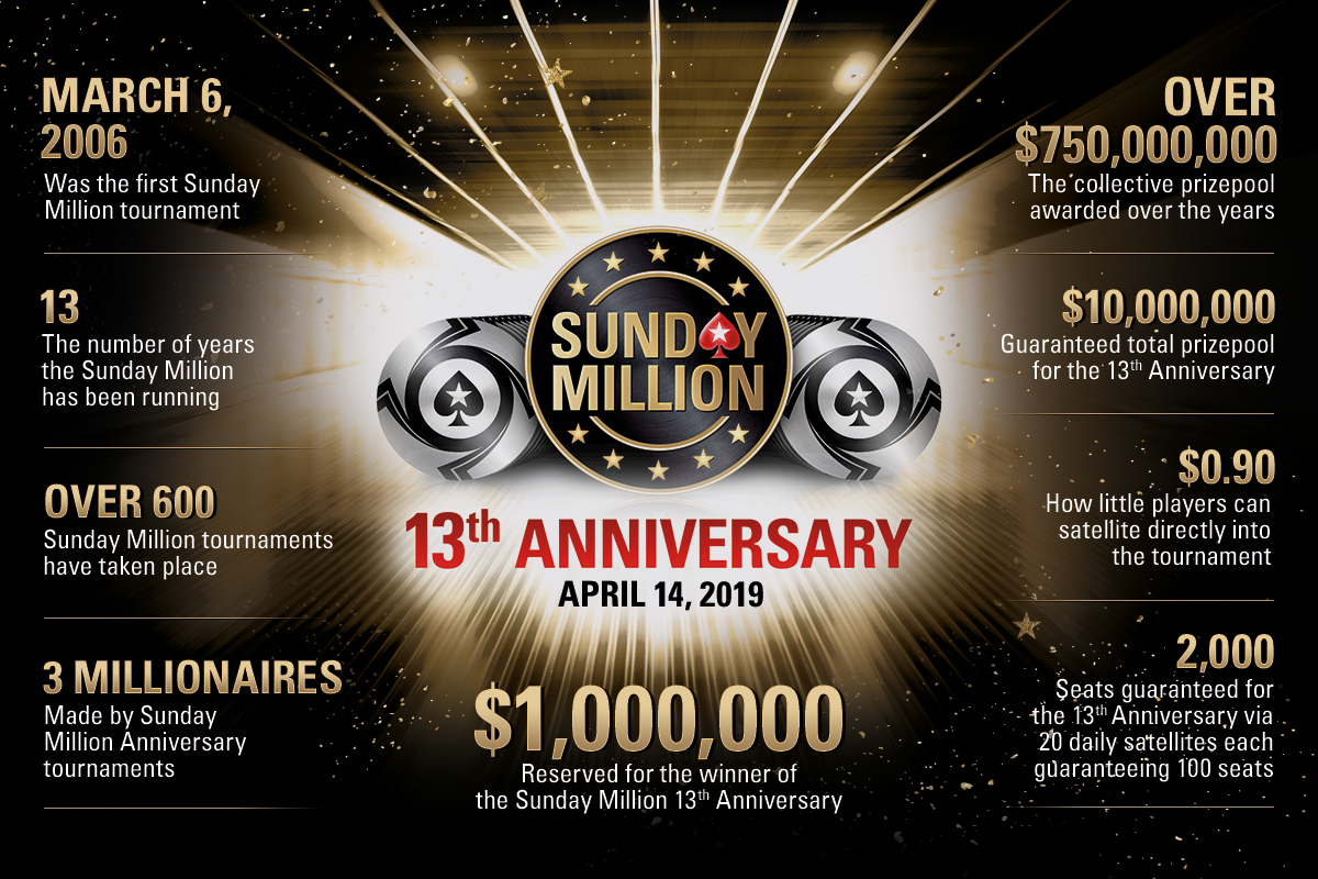 Sunday Million 13th Anniversary Infographic