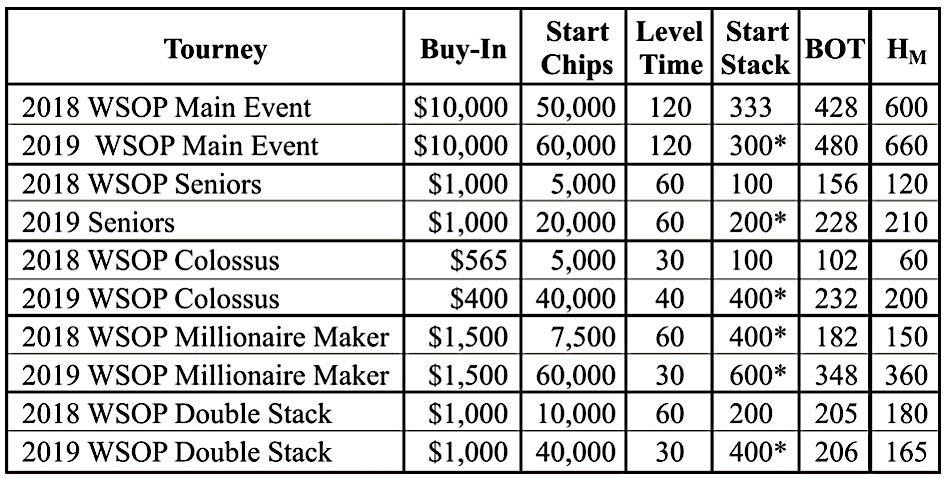 WSOP Tournament Quality Parameters