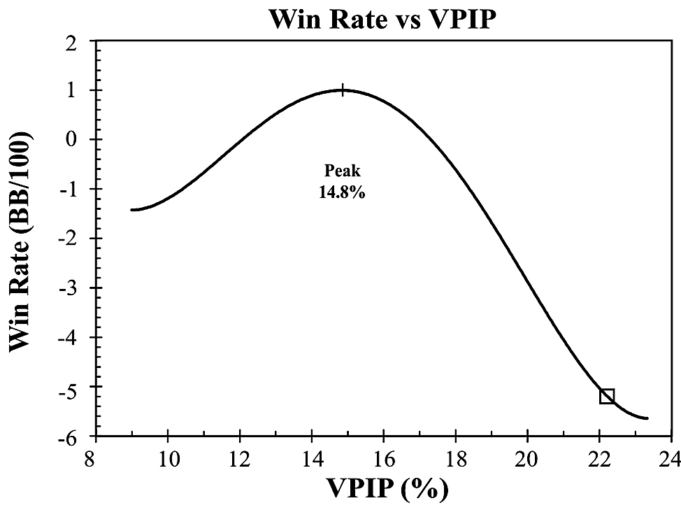 Cash game strategy: Win Rate vs. VPIP