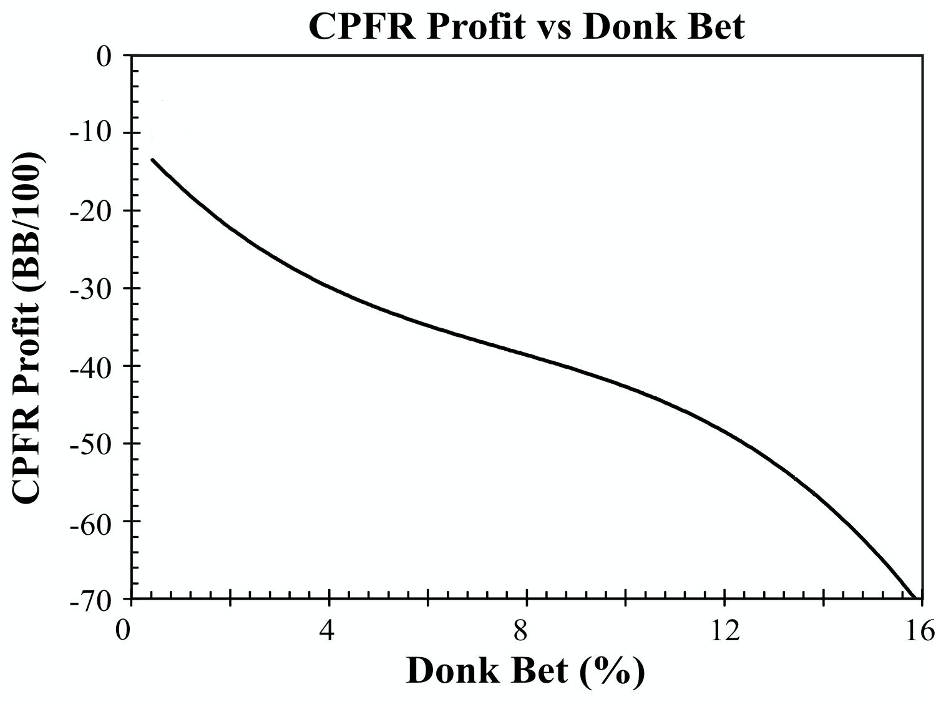 Profit vs. Donk Bet