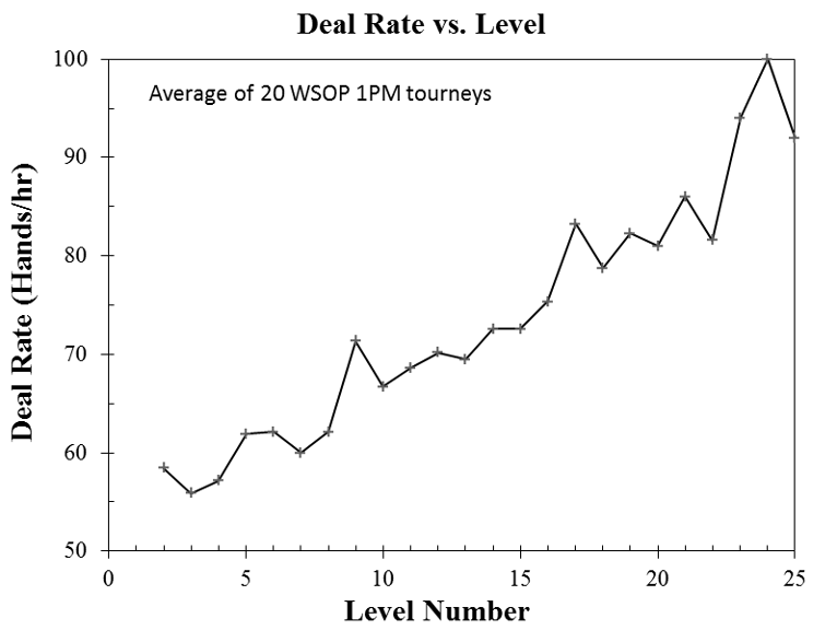 Deal Rate vs. Level