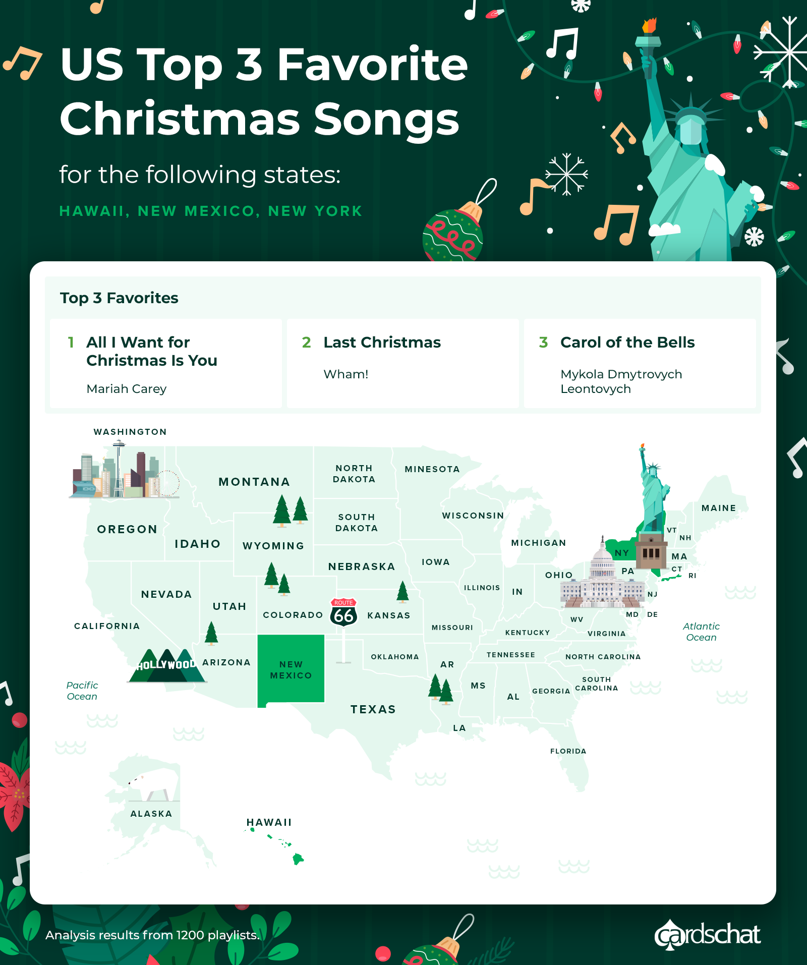 favorite christmas songs in the US