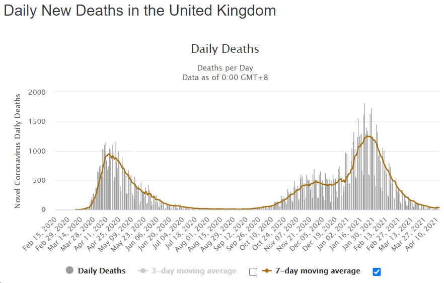 uk covid deaths