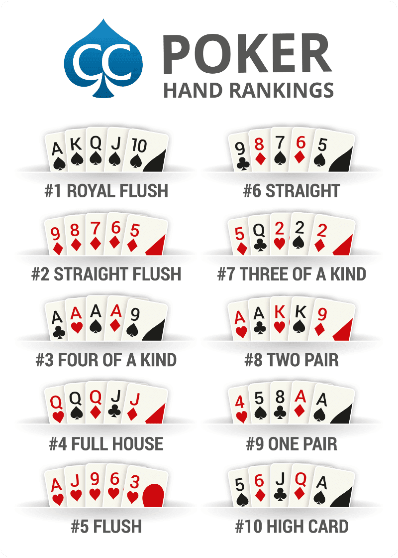#1 Poker Hand Rankings Chart (2018) - Official Hold'em Hands